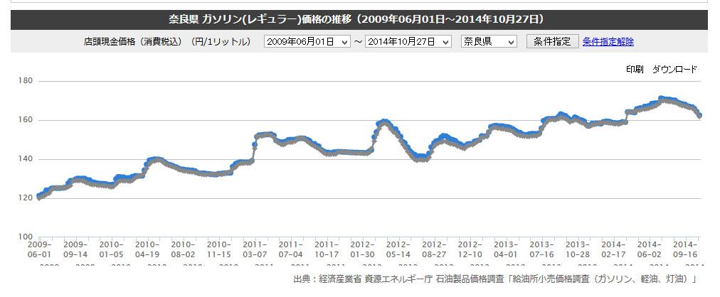 20141105_灯油価格推移