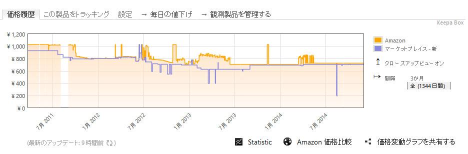 IMG_20141126_バイオお風呂のカビキレイ_価格推移
