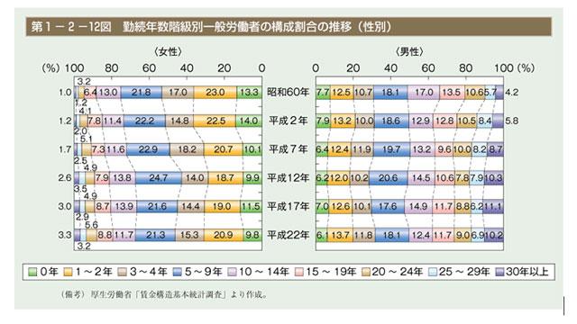 勤続年数階級別一般労働者の構成割合の推移(性別)