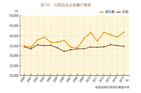 化粧品支出金額の推移グラフ